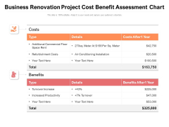 Business Renovation Project Cost Benefit Assessment Chart Ppt PowerPoint Presentation File Objects PDF