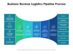 Business Reverse Logistics Pipeline Process Ppt PowerPoint Presentation Professional Background Designs PDF