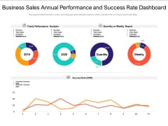 Business Sales Annual Performance And Success Rate Dashboard Ppt PowerPoint Presentation File Gridlines PDF