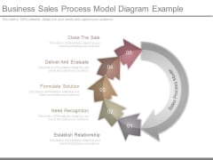 Business Sales Process Model Diagram Example