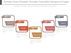 Business Scope Evaluation Template Presentation Background Images