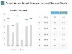 Business Strategies Actual Versus Target Revenue Setting Strategic Goals Ppt Layouts Outline PDF