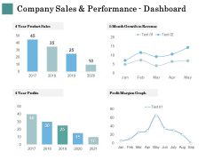 Business Strategies Company Sales And Performance Dashboard Ppt Inspiration Deck PDF