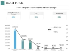Business Strategies Use Of Funds Ppt Model Microsoft PDF