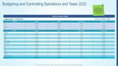 Business Strategy Development Process Budgeting And Controlling Operations And Taxes Sales Inspiration PDF