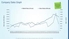 Business Strategy Development Process Company Sales Graph Diagrams PDF