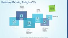 Business Strategy Development Process Developing Marketing Strategies Campaign Topics PDF