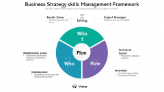 Business Strategy Skills Management Framework Ppt PowerPoint Presentation File Slides PDF