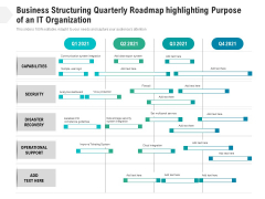 Business Structuring Quarterly Roadmap Highlighting Purpose Of An It Organization Portrait