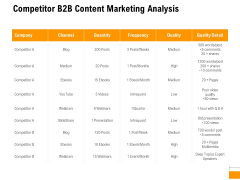Business To Business Advertising Proposal Competitor B2B Content Marketing Analysis Themes PDF