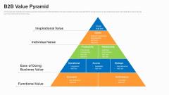 Business To Business Market Segmentation Criteria B2B Value Pyramid Themes PDF