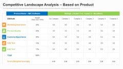 Business To Business Market Segmentation Criteria Competitive Landscape Analysis Based On Product Pictures PDF