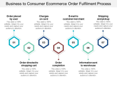 Business To Consumer Ecommerce Order Fulfilment Process Ppt Powerpoint Presentation Ideas Example