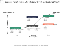 Business Transformation Lifecycle Early Growth And Sustained Growth Ppt PowerPoint Presentation File Graphics Design