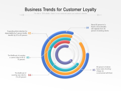 Business Trends For Customer Loyalty Ppt PowerPoint Presentation Gallery Templates PDF