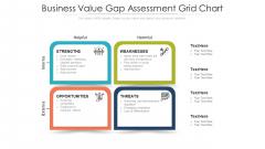 Business Value Gap Assessment Grid Chart Ppt Layouts Maker PDF