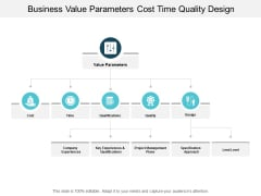 Business Value Parameters Cost Time Quality Design Ppt PowerPoint Presentation Professional Display