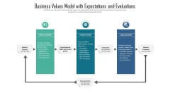 Business Values Model With Expectations And Evaluations Ppt PowerPoint Presentation Gallery File Formats PDF