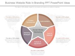 Business Website Role In Branding Ppt Powerpoint Ideas