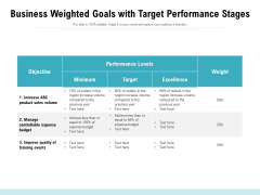 Business Weighted Goals With Target Performance Stages Ppt PowerPoint Presentation File Outfit PDF