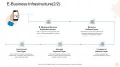 Businesses Digital Technologies E Business Infrastructure Diagrams PDF