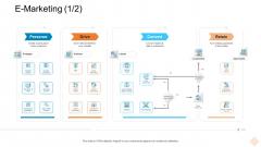 Businesses Digital Technologies E Marketing Existing Slides PDF