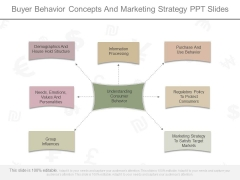 Buyer Behavior Concepts And Marketing Strategy Ppt Slides