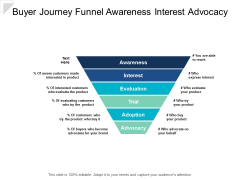Buyer Journey Funnel Awareness Interest Advocacy Ppt Powerpoint Presentation Outline Format Ideas