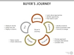 Buyers Journey Template Ppt PowerPoint Presentation Outline Visuals