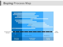 Buying Process Map Ppt Slides