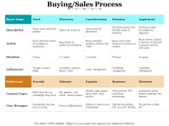 Buying Sales Process Ppt PowerPoint Presentation Layouts Graphics