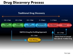 Business Cones PowerPoint Templates Business Drug Discovery Process Ppt Slides