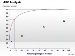 Business Diagram Abc Analysis PowerPoint Ppt Presentation