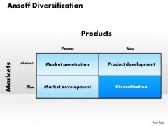 Business Diagram Ansoff Diversification PowerPoint Ppt Presentation