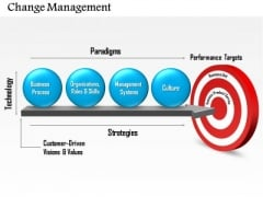 Business Diagram Change Management PowerPoint Ppt Presentation
