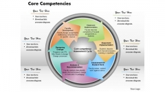 Business Diagram Core Competencies PowerPoint Ppt Presentation
