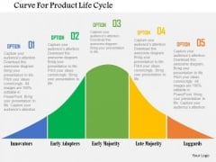 Business Diagram Curve For Product Life Cycle Presentation Template