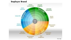 Business Diagram Employer Brand PowerPoint Ppt Presentation