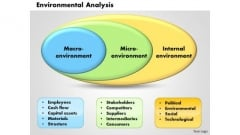 Business Diagram Environmental Analysis PowerPoint Ppt Presentation