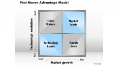 Business Diagram First Mover Advantage Model PowerPoint Ppt Presentation