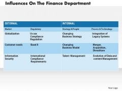 Business Diagram Influences On The Finance Department PowerPoint Ppt Presentation