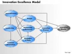 Business Diagram Innovation Excellence Model PowerPoint Ppt Presentation