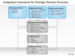Business Diagram Integrative Framework For Strategic Decision Processes PowerPoint Ppt Presentation