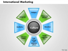 Business Diagram International Marketing PowerPoint Ppt Presentation