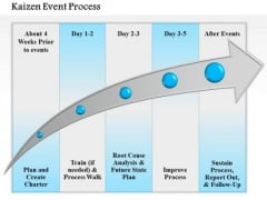 Business Diagram Kaizen Event Process PowerPoint Ppt Presentation