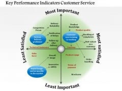Business Diagram Key Performance Indicators Customer Service PowerPoint Ppt Presentation