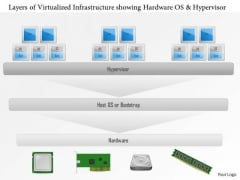 Business Diagram Layers Of A Virtualized Infrastructure Showing Hardware Os And Hypervisor Ppt Slide