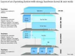 Business Diagram Layers Of An Operating System With Storage Hardware Kernel And User Mode Ppt Slide