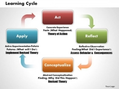 Business Diagram Learning Cycles PowerPoint Ppt Presentation
