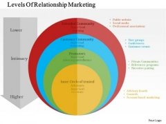 Business Diagram Levels Of Relationship Marketing Presentation Template